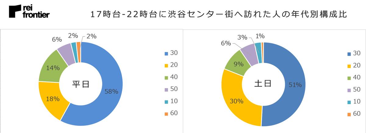17時台-22時台に渋谷センター街へ訪れた人の年代別構成比
