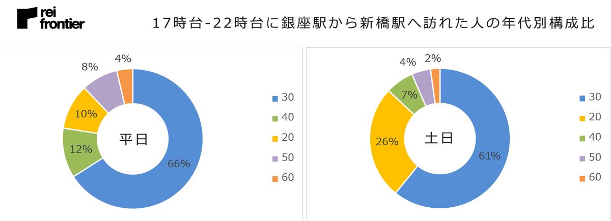 17時台-22時台に銀座駅から新橋駅へ訪れた人の年代別構成比