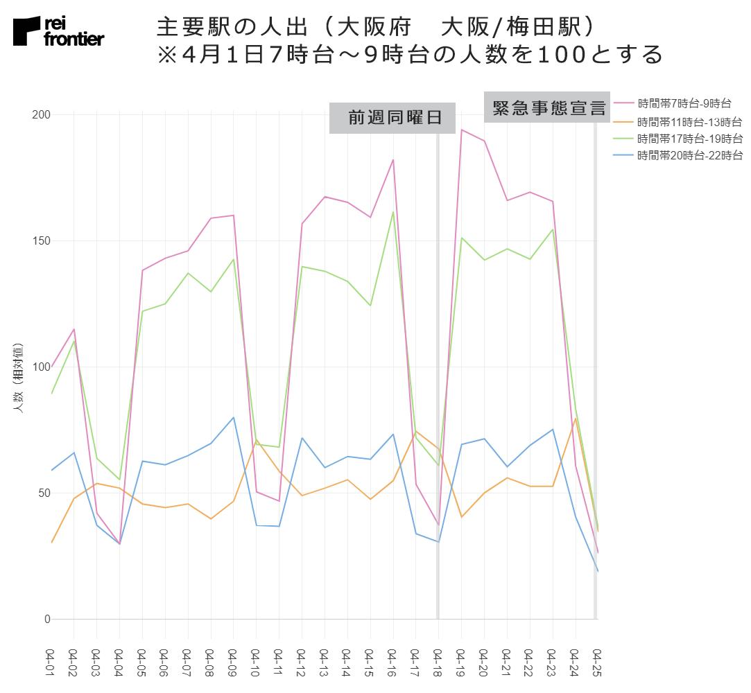 大阪府 大阪/梅田駅の人出