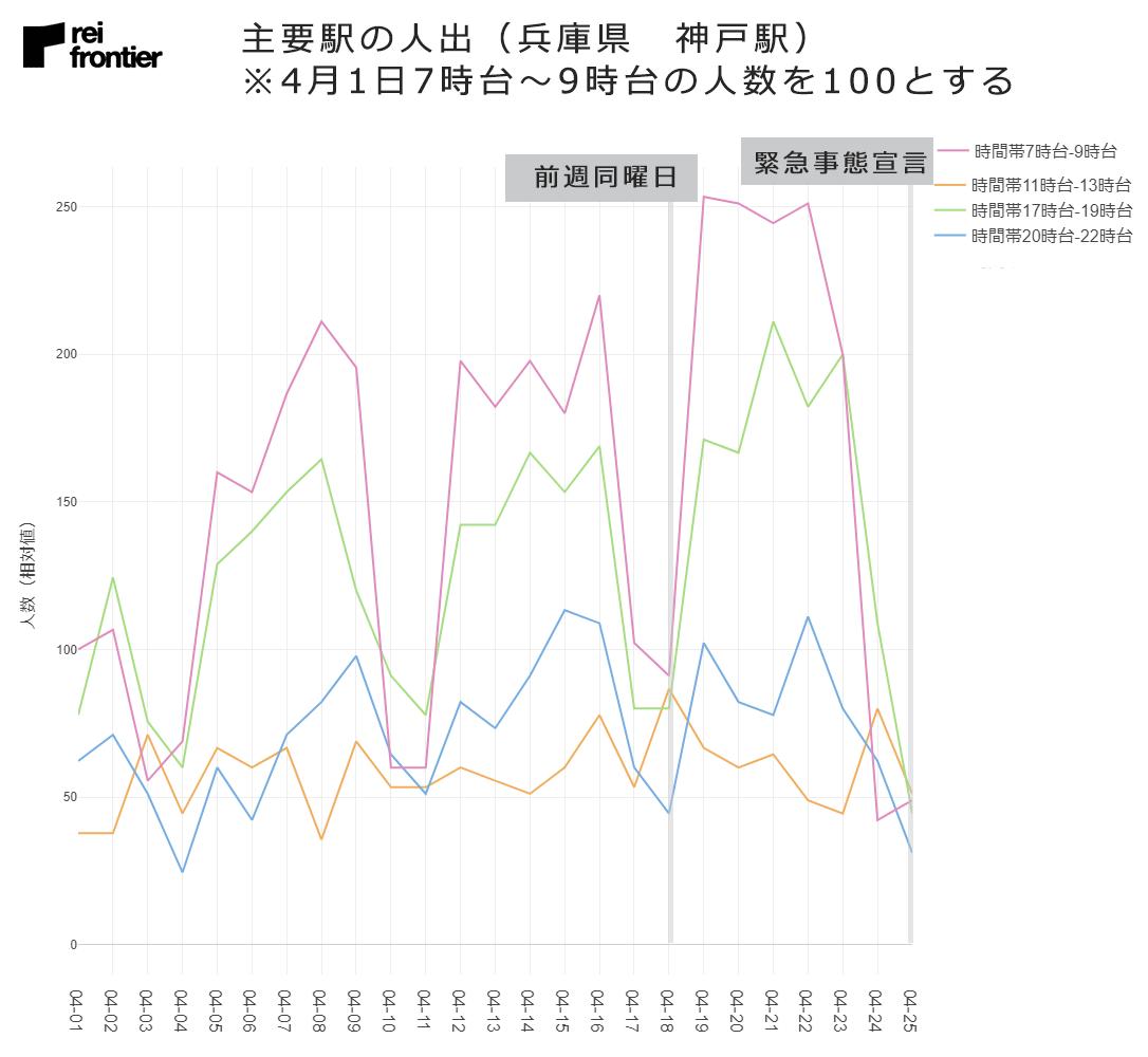 兵庫県 神戸駅の人出