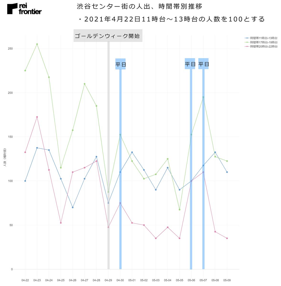 渋谷センター街の人出、時間帯別推移