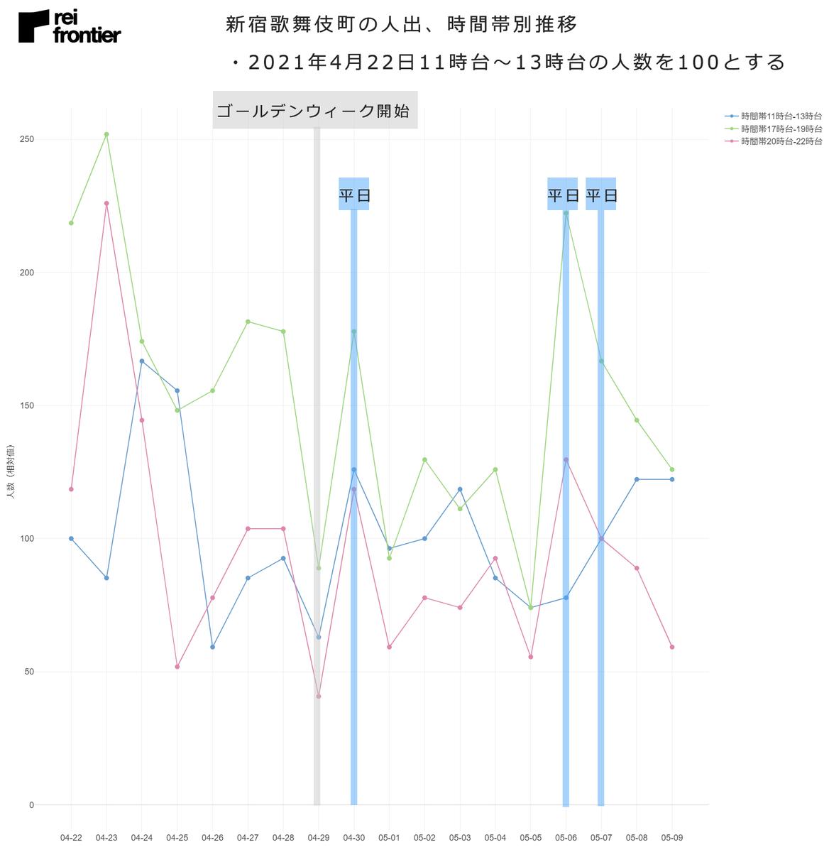 新宿歌舞伎町の人出、時間帯別推移