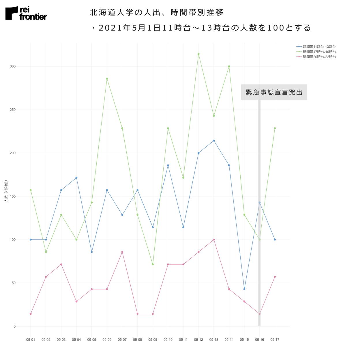 北海道大学の人出、時間帯別推移