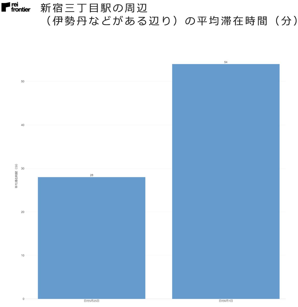 新宿三丁目駅の周辺(伊勢丹などがある辺り)の平均滞在時間