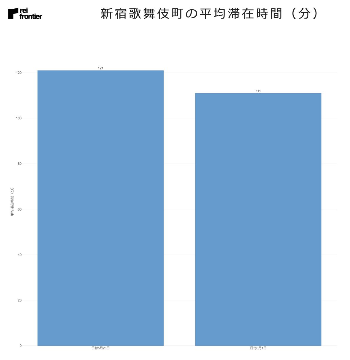 新宿歌舞伎町の平均滞在時間