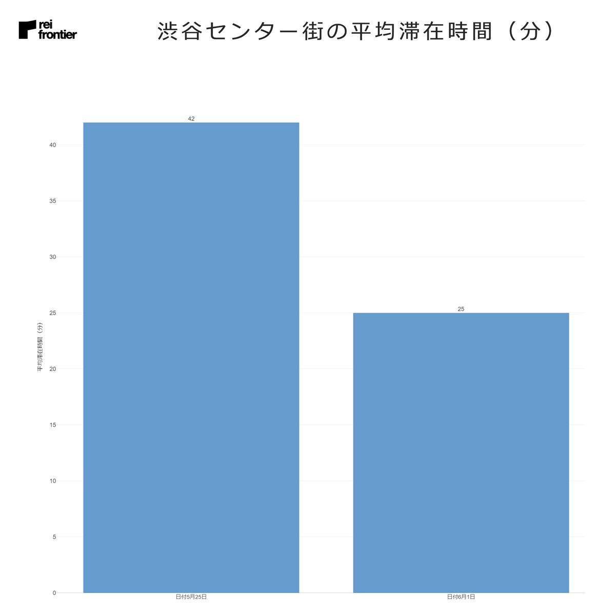 渋谷センター街の平均滞在時間