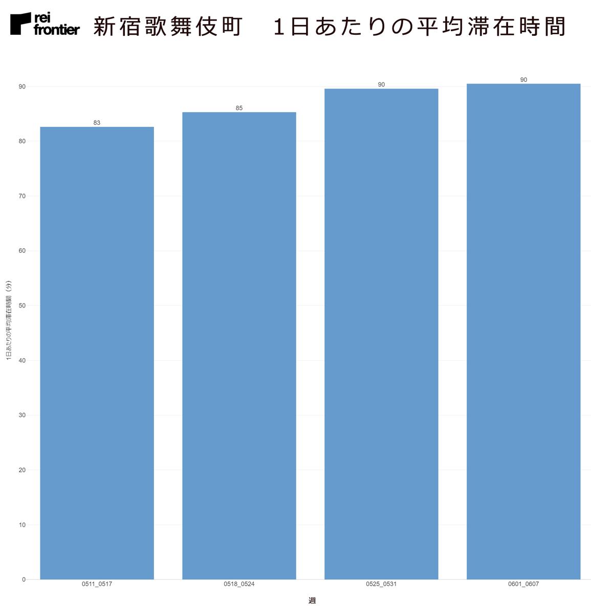 新宿歌舞伎町の1日あたりの平均滞在時間