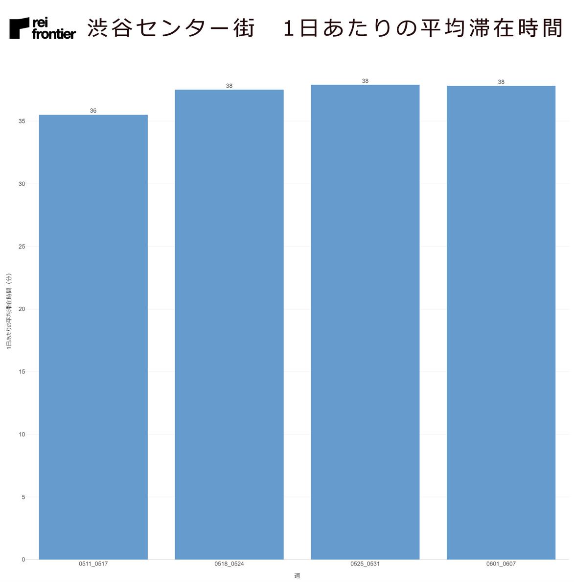 渋谷センター街の1日あたりの平均滞在時間