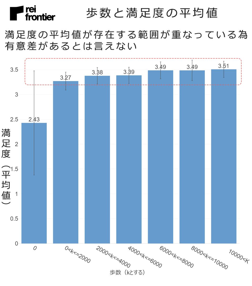 歩数と満足度の平均値