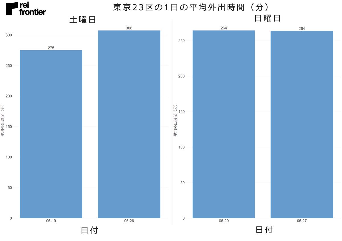 東京23区の1日の平均外出時間