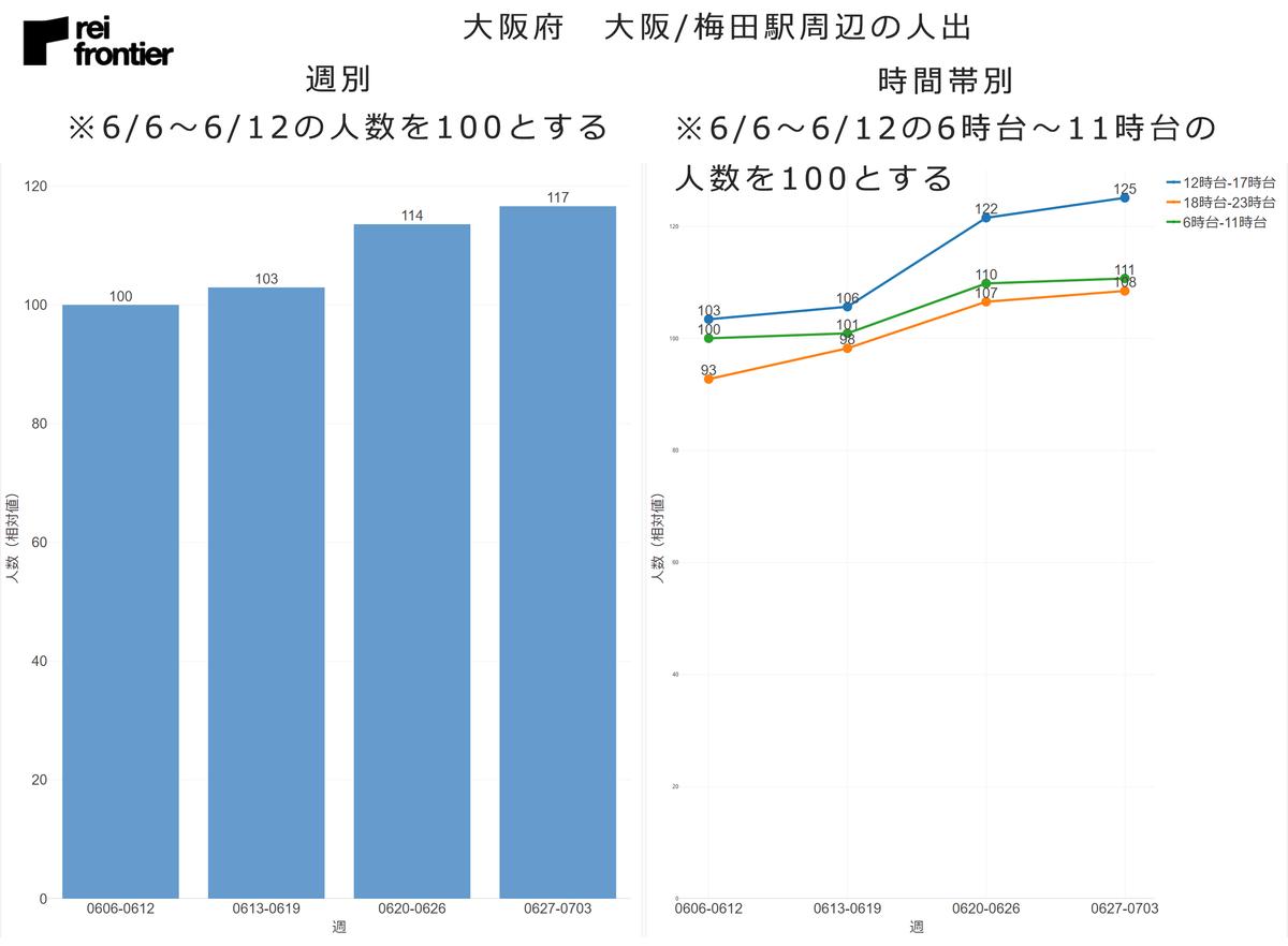 大阪府 大阪/梅田駅周辺の人出