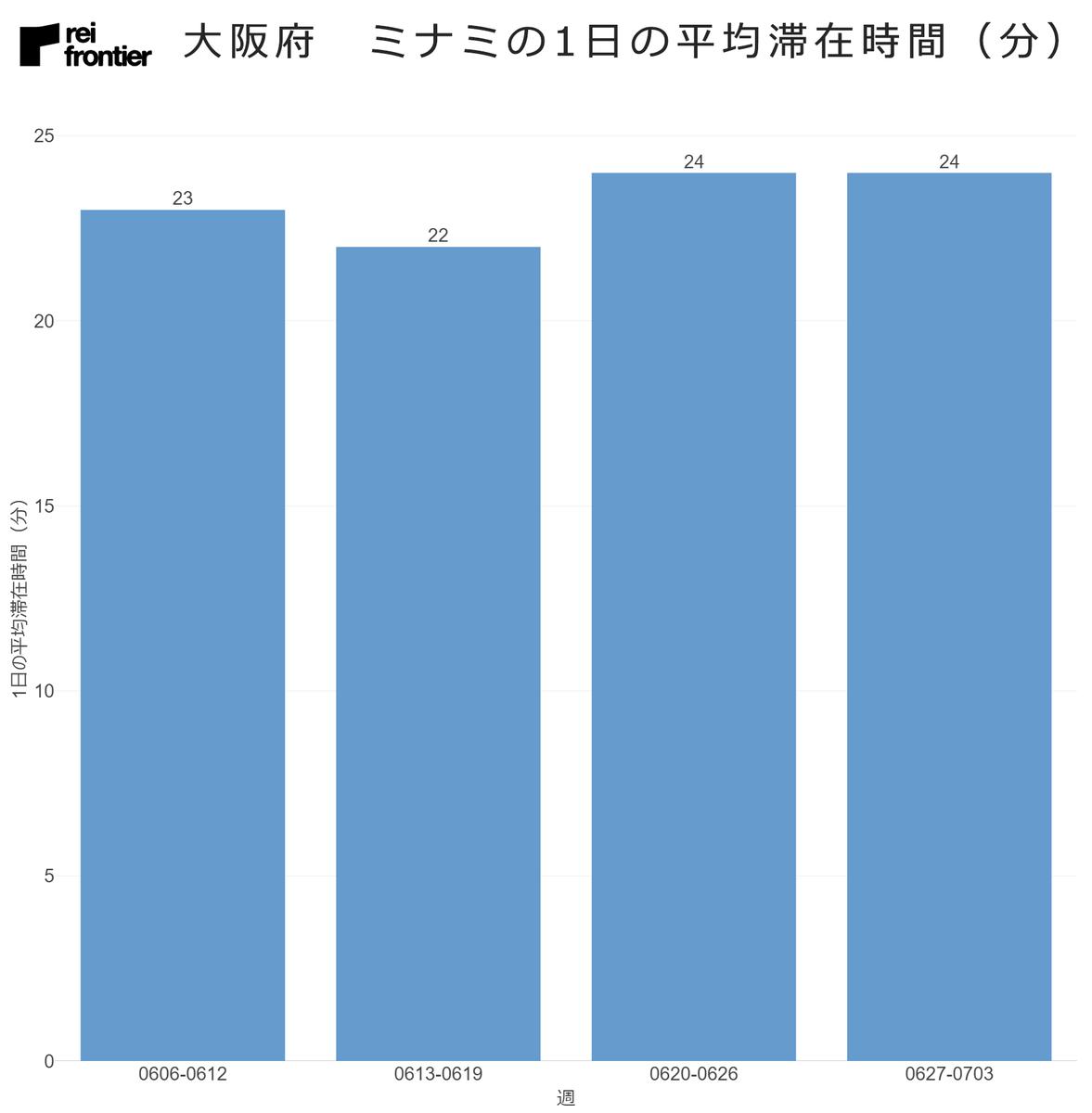 大阪府 ミナミの1日の平均滞在時間