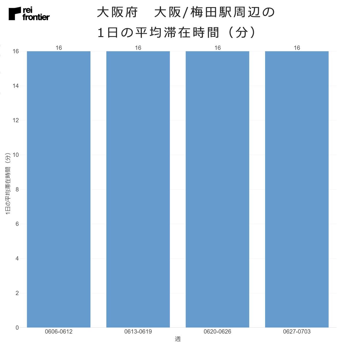 大阪/梅田駅周辺の1日の平均滞在時間