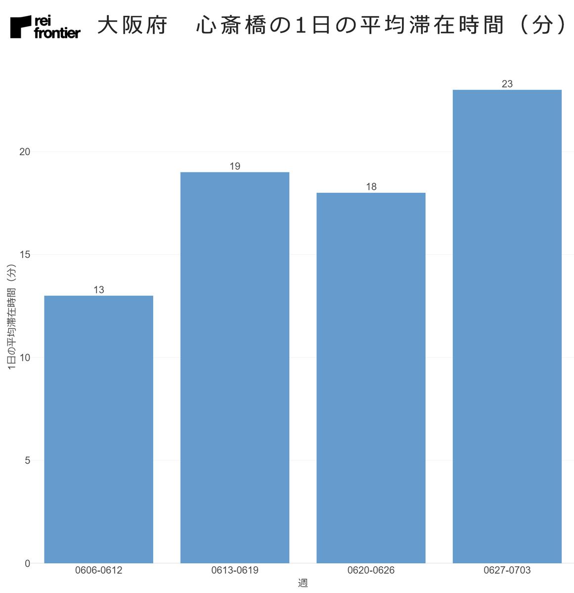 大阪府 心斎橋の1日の平均滞在時間
