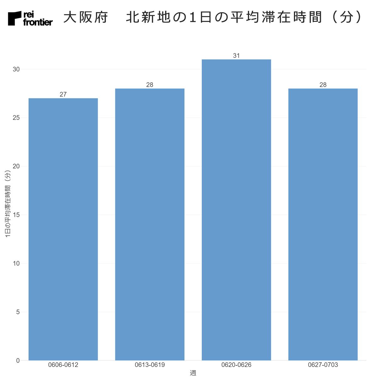 大阪府 北新地の1日の平均滞在時間
