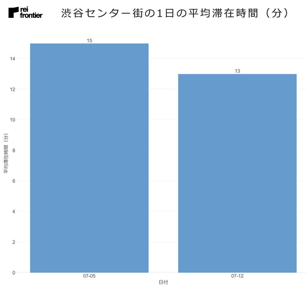 渋谷センター街の1日の平均滞在時間