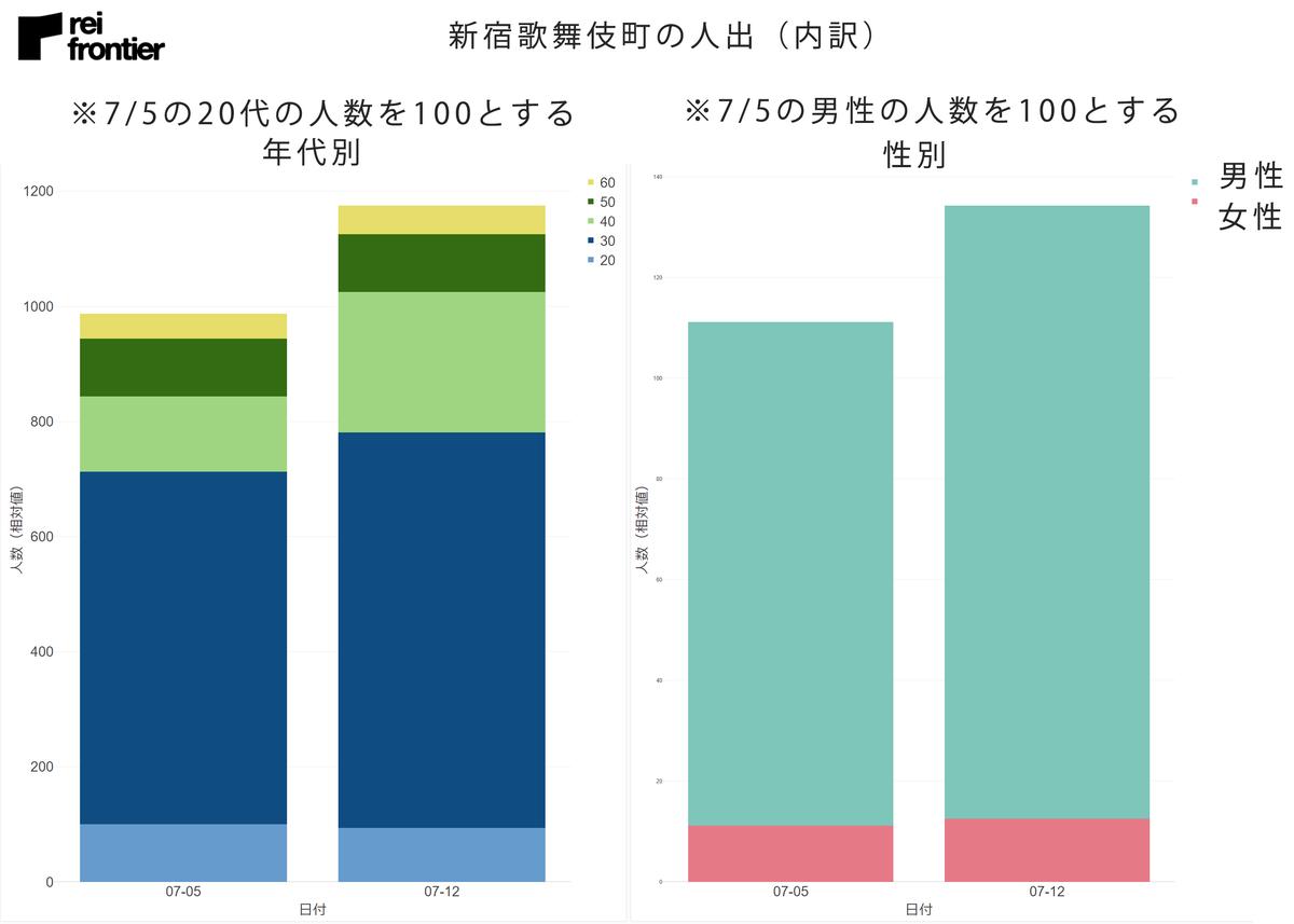 新宿歌舞伎町の人出(年代、性別)