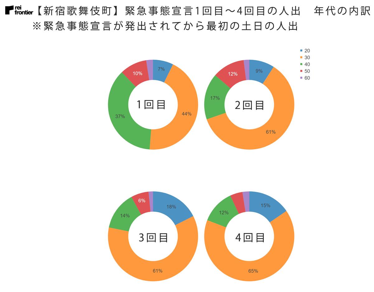 【新宿歌舞伎町】緊急事態宣言1回目~4回目の人出 年齢内訳