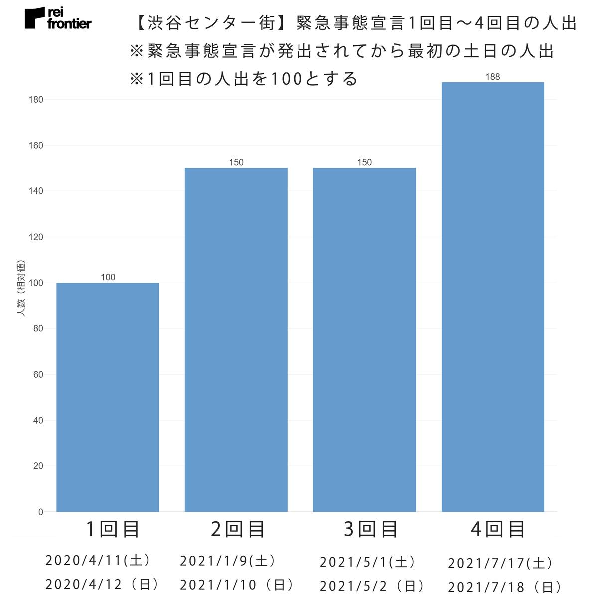 【渋谷センター街】緊急事態宣言1回目~4回目の人出