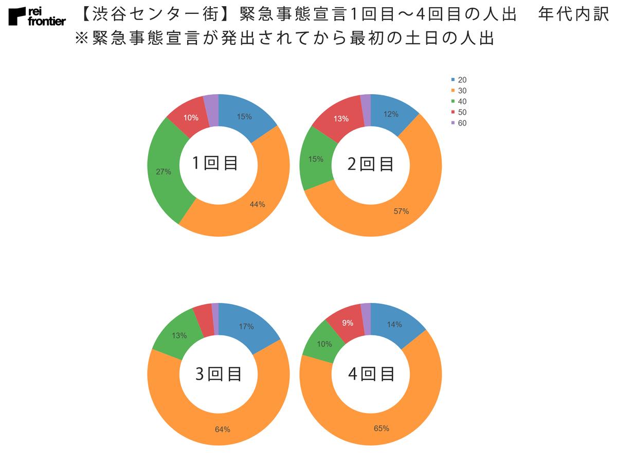 【渋谷センター街】緊急事態宣言1回目~4回目の人出 年代内訳