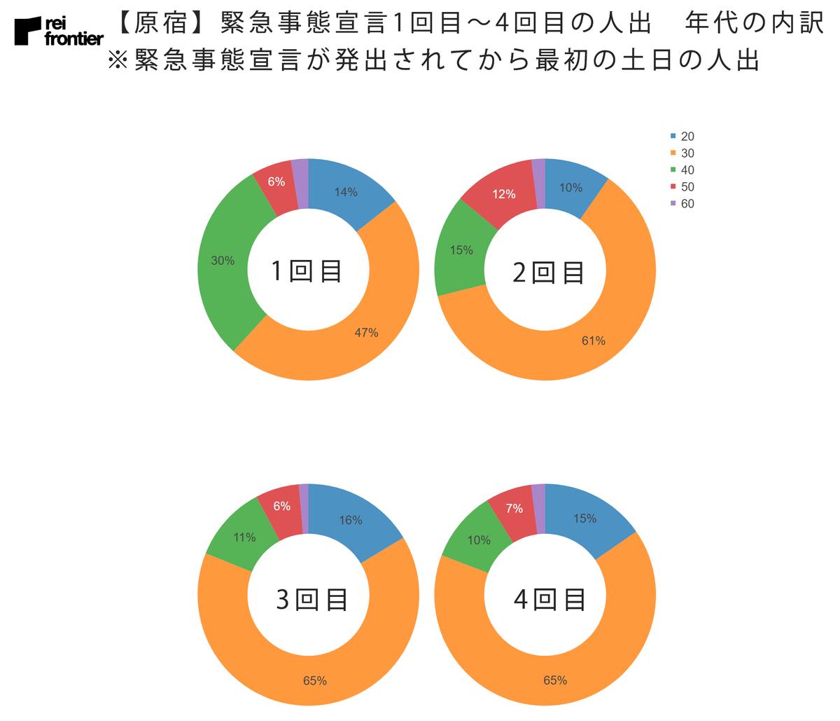 【原宿】緊急事態宣言1回目~4回目の人出 年代内訳