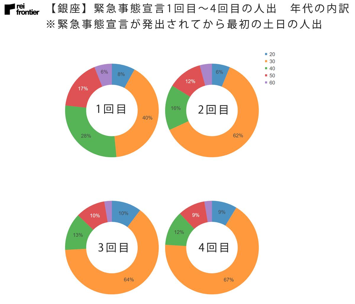 【銀座】緊急事態宣言1回目~4回目の人出 年代内訳