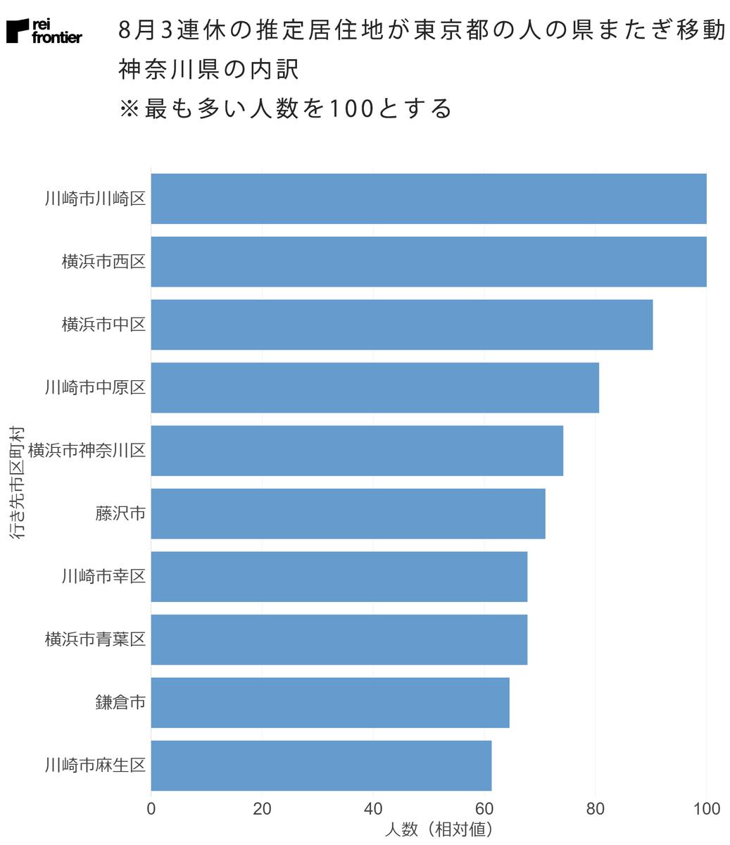 推定居住地が東京都の人の県またぎ移動 神奈川県の内訳