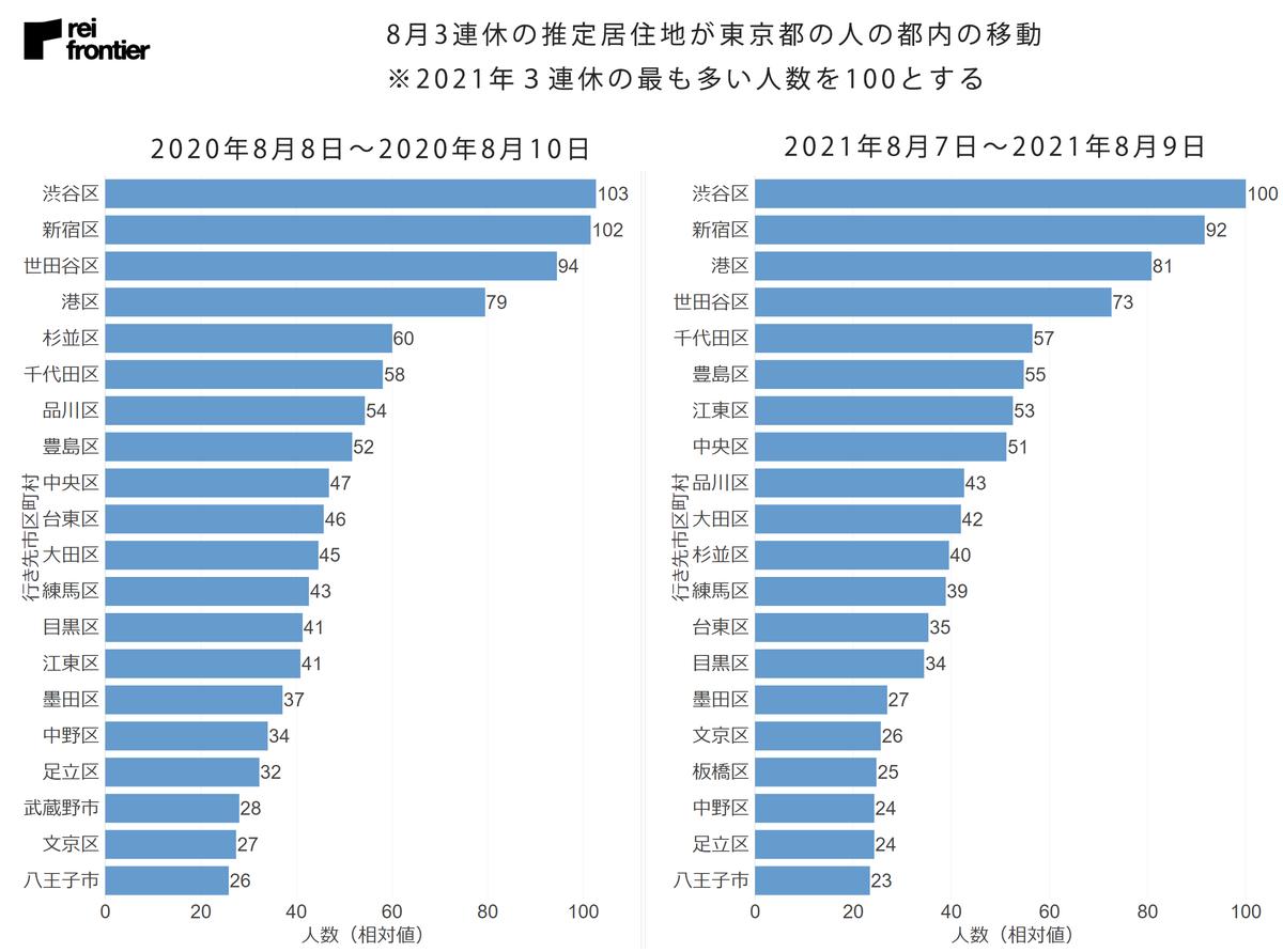 推定居住地が東京都の人の都内の移動