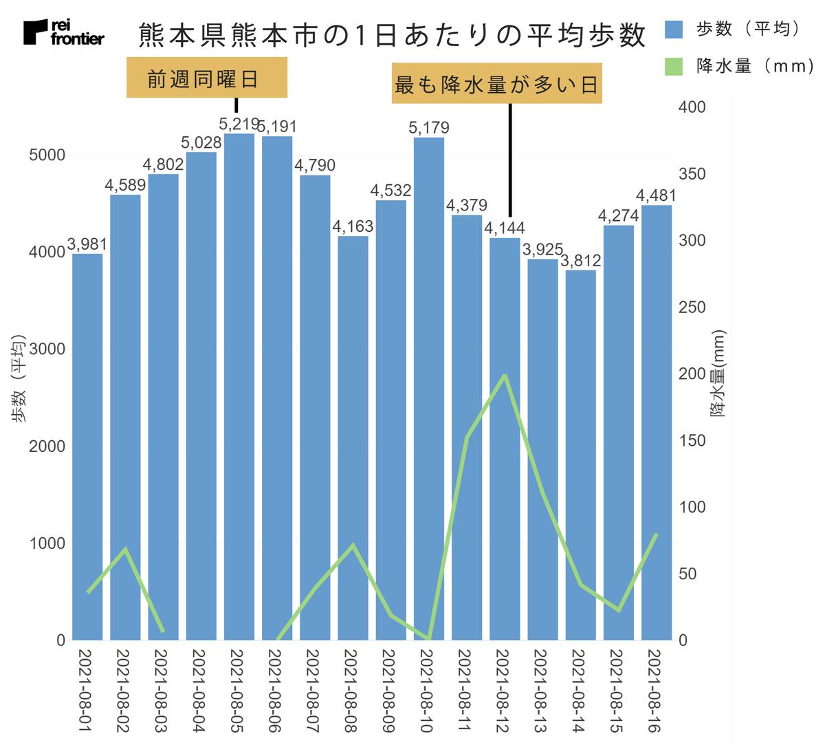 熊本県熊本市の1日あたりの平均歩数