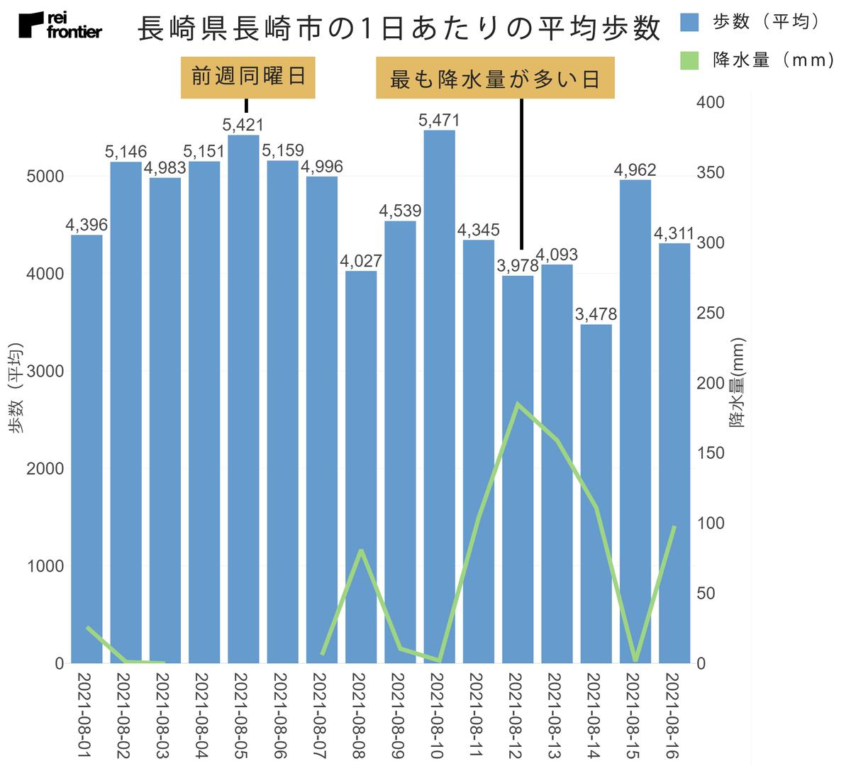 長野県長崎市の1日あたりの平均歩数