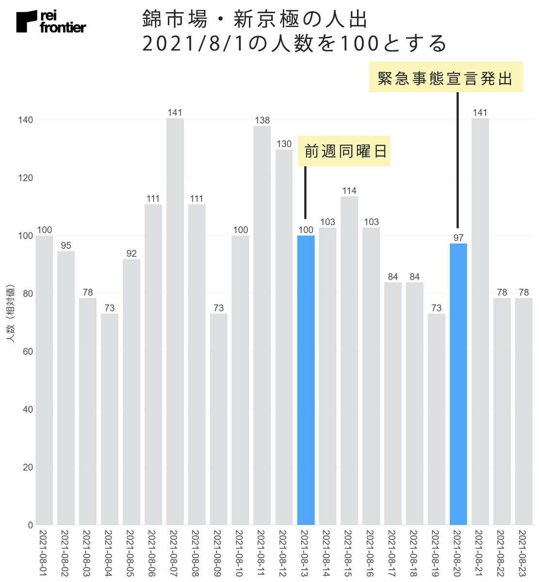 錦市場・新京極の人出