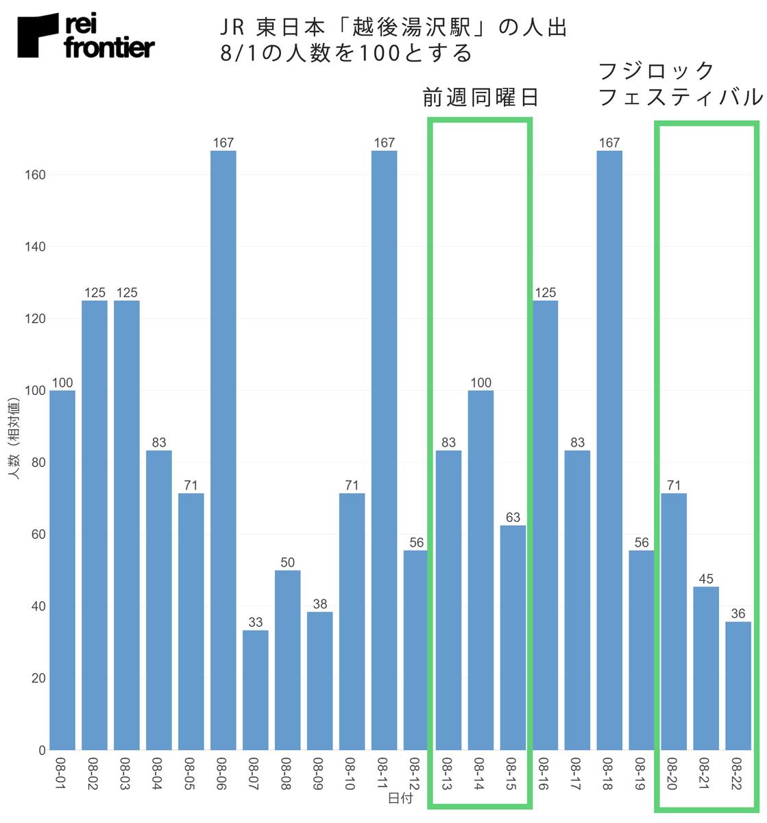 JR 東日本「越後湯沢駅」の日別の人出