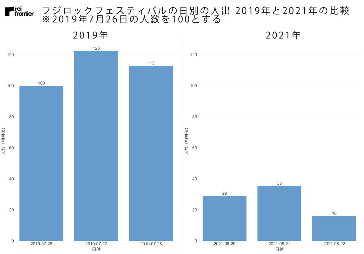 フジロックフェスティバルの日別の人出 2019年との比較