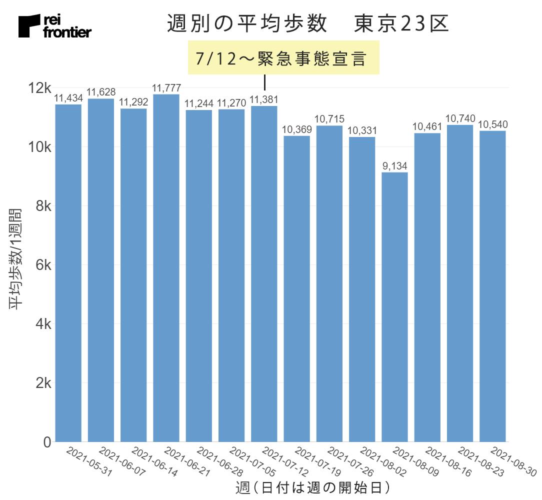 東京23区の週別平均歩数
