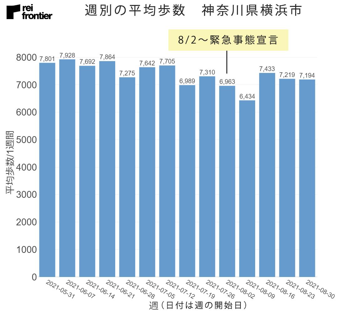 神奈川県横浜市の週別平均歩数