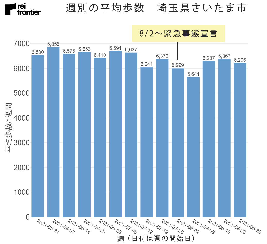 埼玉県さいたま市の週別平均歩数