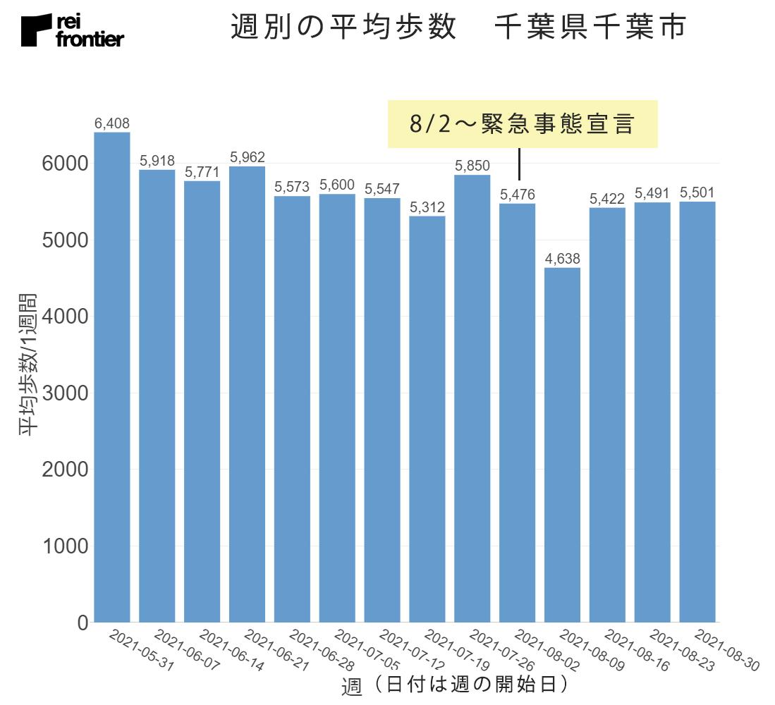 千葉県千葉市の週別平均歩数
