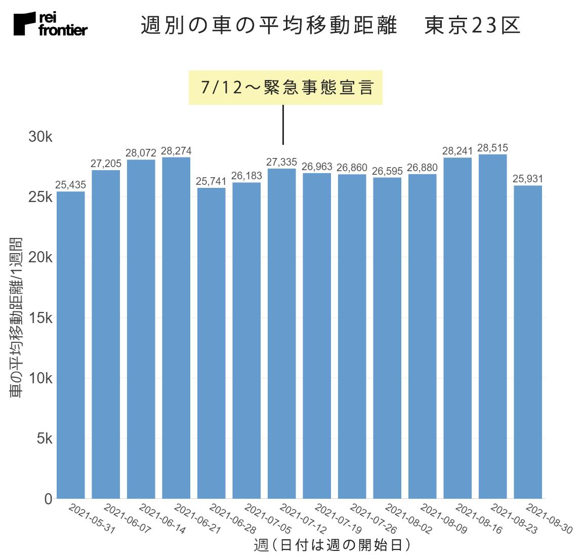 週別の車の平均移動距離 東京23区