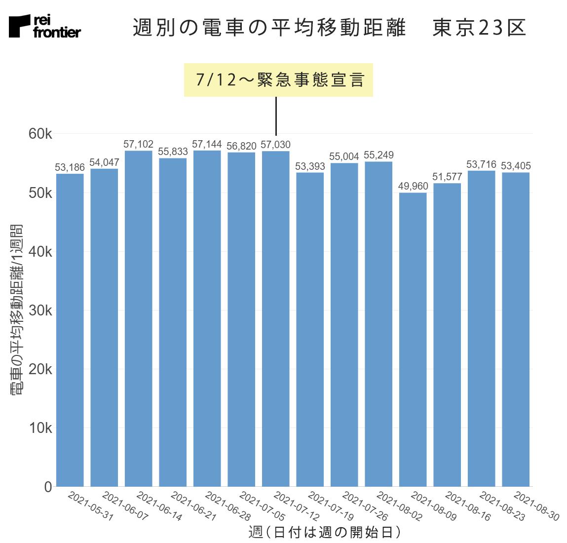 週別の電車の平均移動距離 東京23区