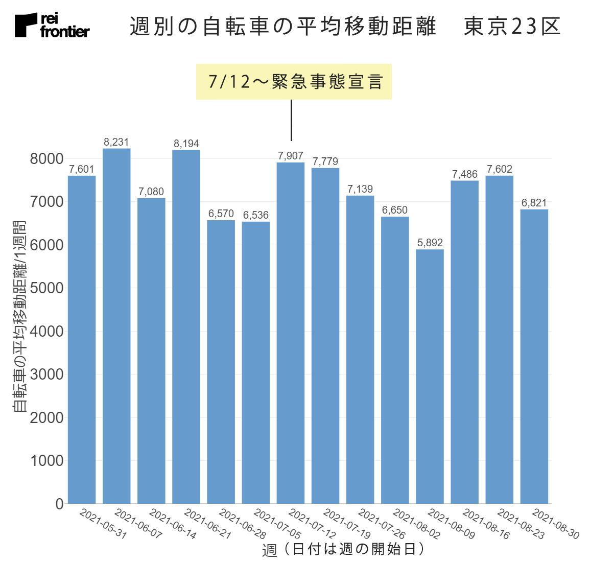 週別の自転車の平均移動距離 東京23区