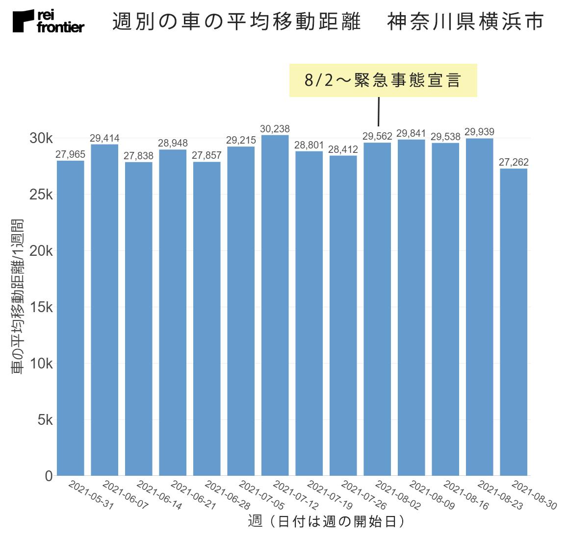 週別の車の平均移動距離 神奈川県横浜市