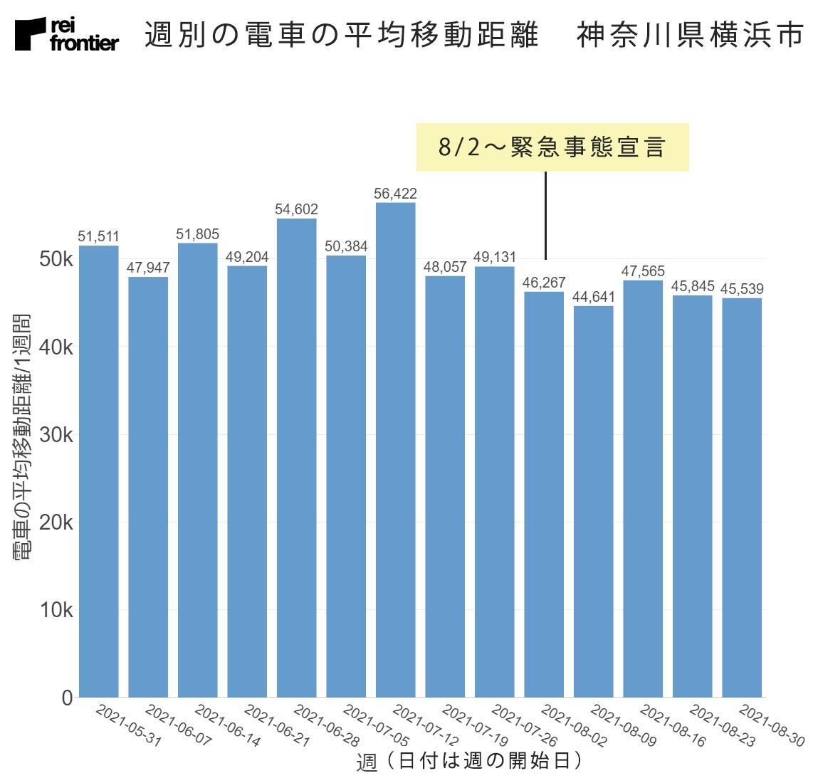 週別の電車の平均移動距離 神奈川県横浜市