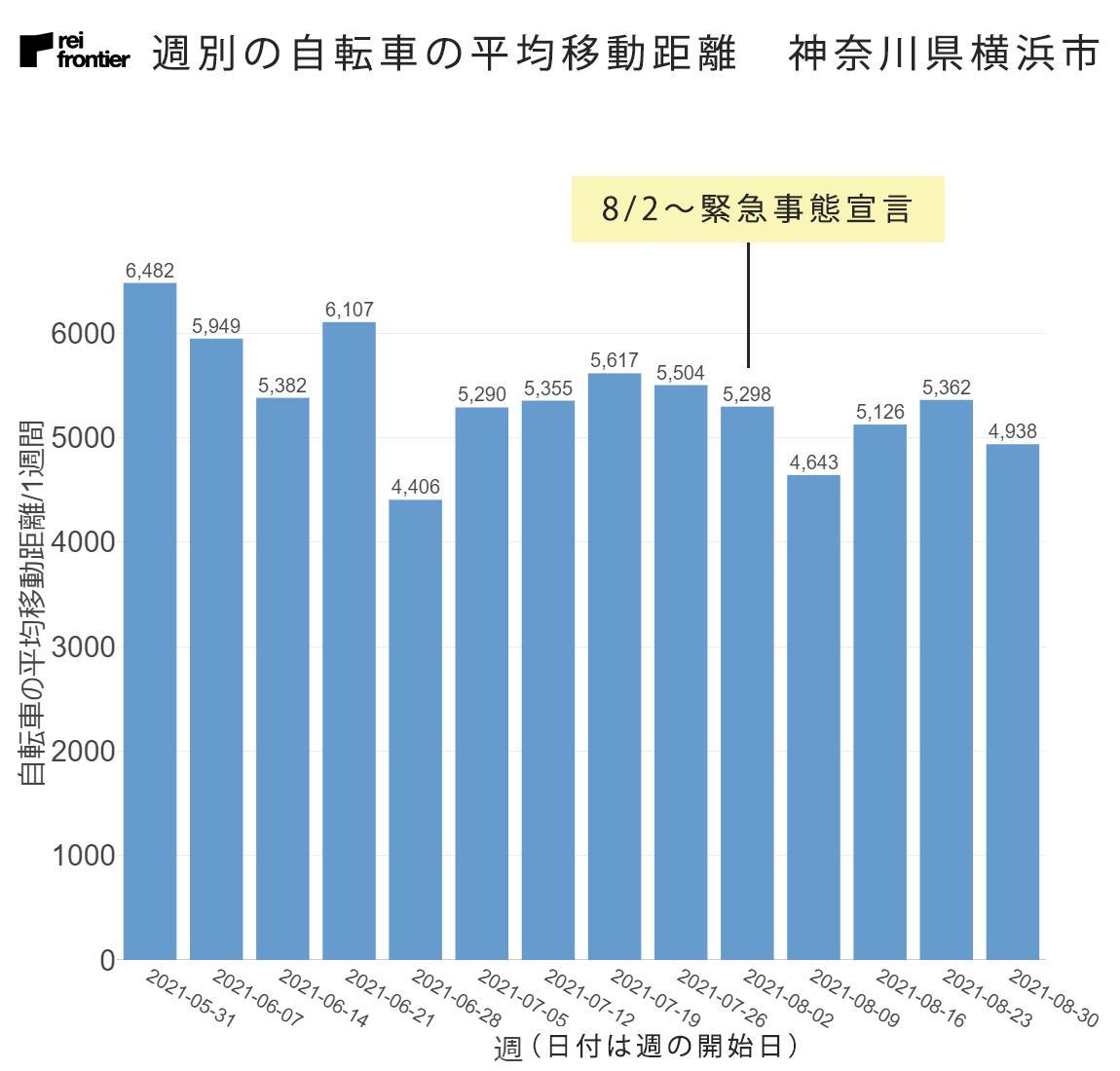 週別の自転車の平均移動距離 神奈川県横浜市