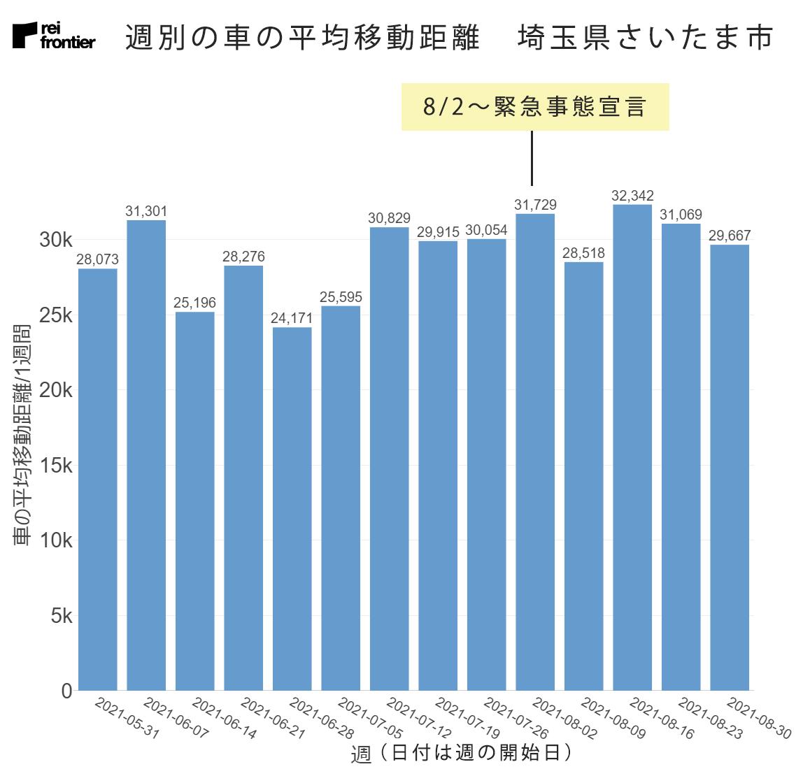 週別の車の平均移動距離 埼玉県さいたま市