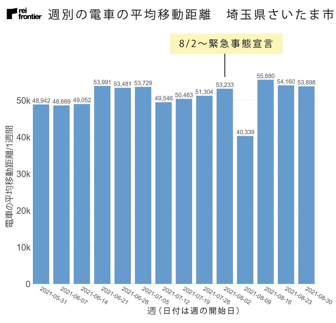 週別の電車の平均移動距離 埼玉県さいたま市