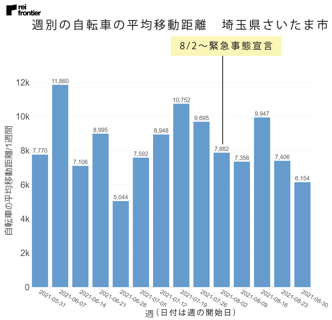 週別の自転車の平均移動距離 埼玉県さいたま市