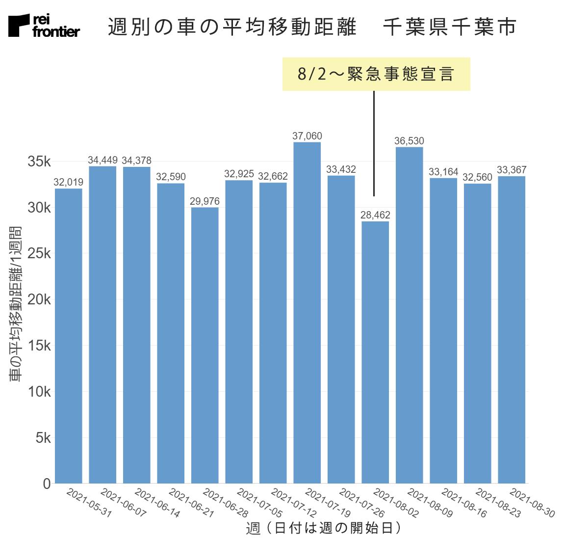 週別の車の平均移動距離 千葉県千葉市