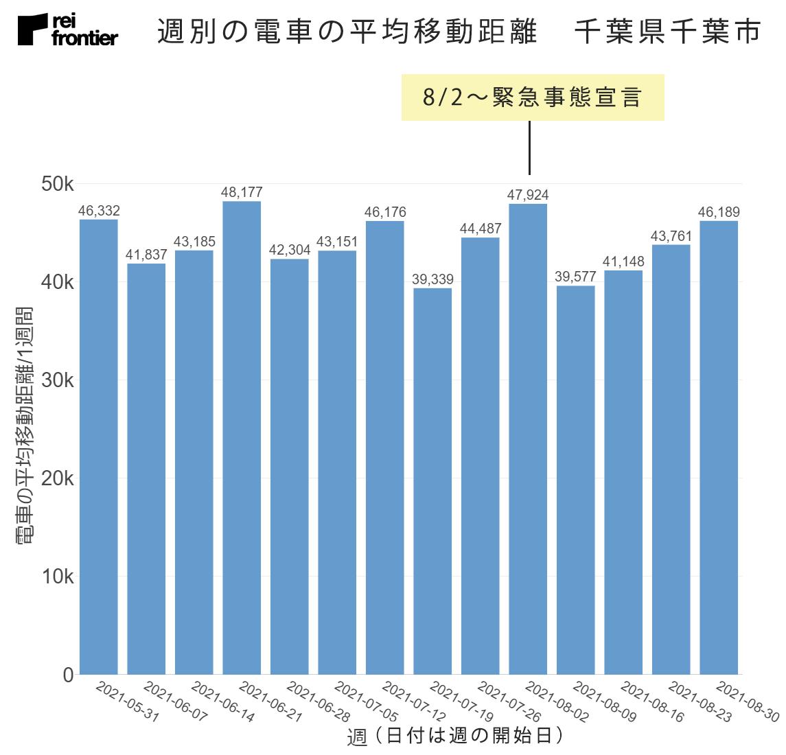 週別の電車の平均移動距離 千葉県千葉市