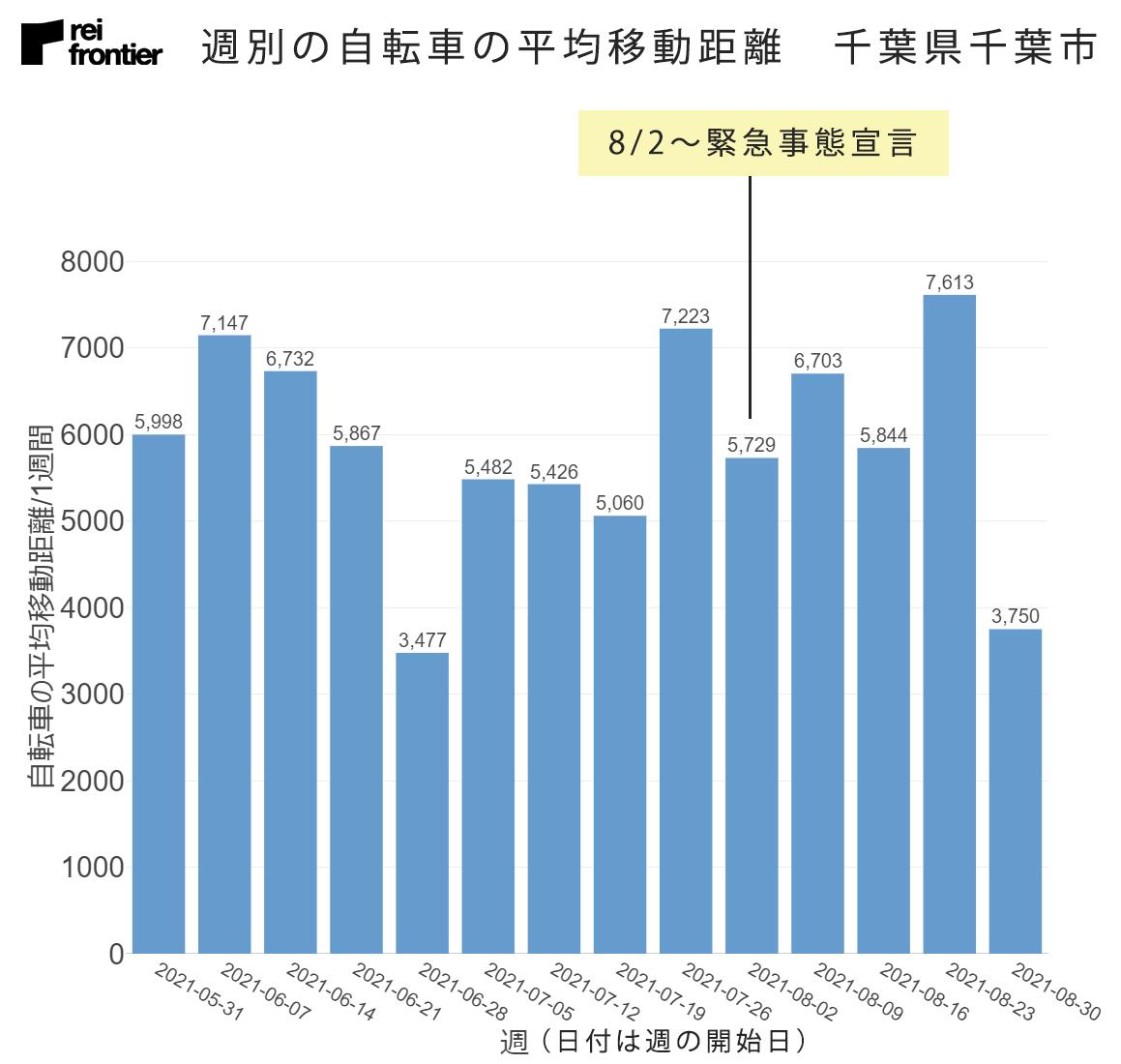 週別の自転車の平均移動距離 千葉県千葉市