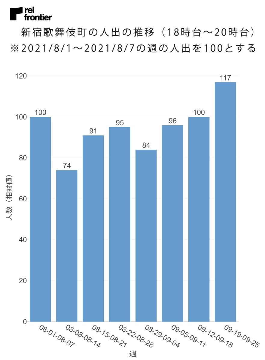 新宿歌舞伎町の人出の推移